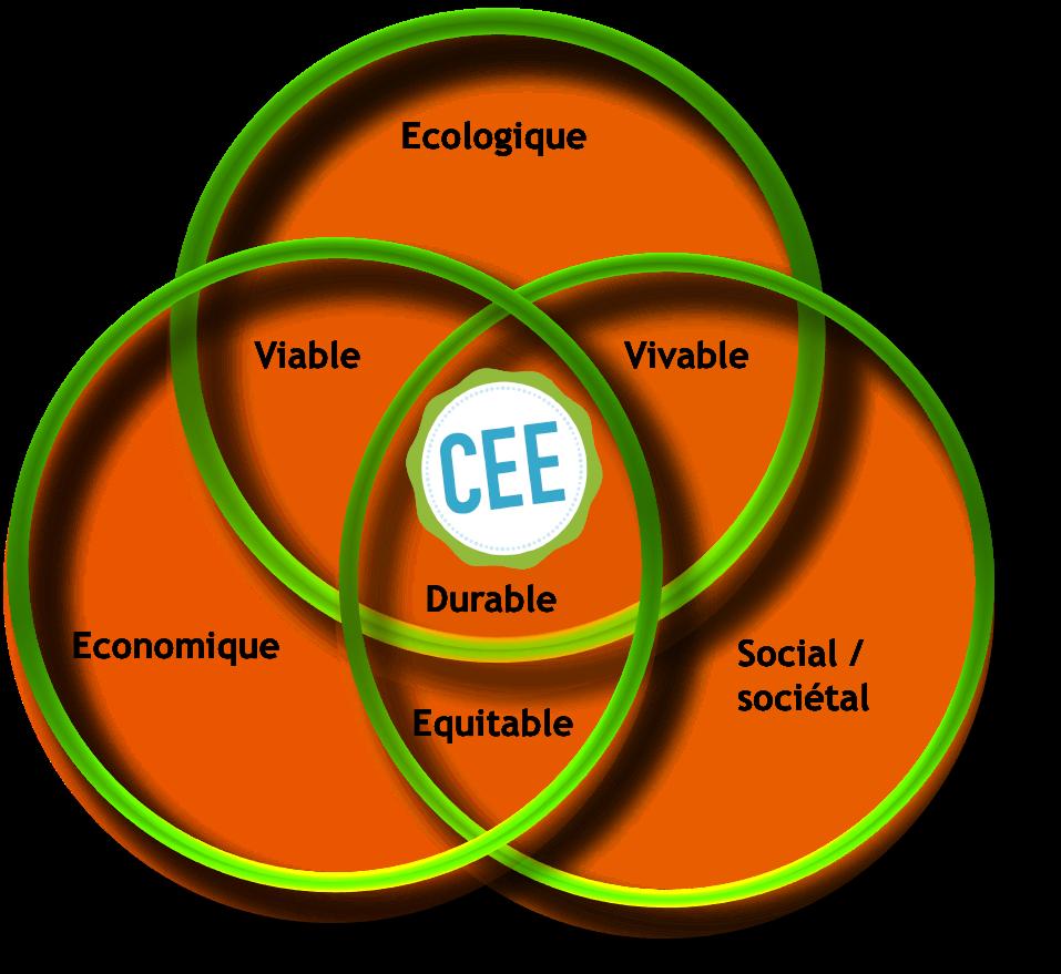 Responsabilité sociale de CEE